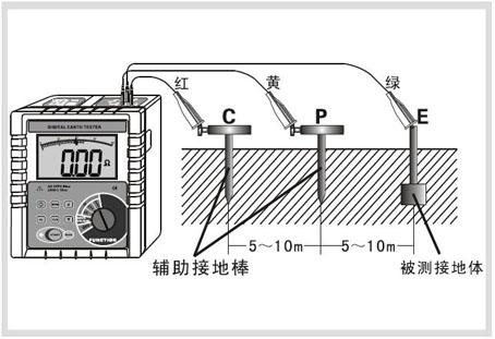 接地电阻: e-p, e-c各端口间ac 280v/3秒 绝缘电阻 10mΩ以上(电路与