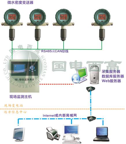 实现在线监测监控和状态检修    该监测器可长期挂线运行.
